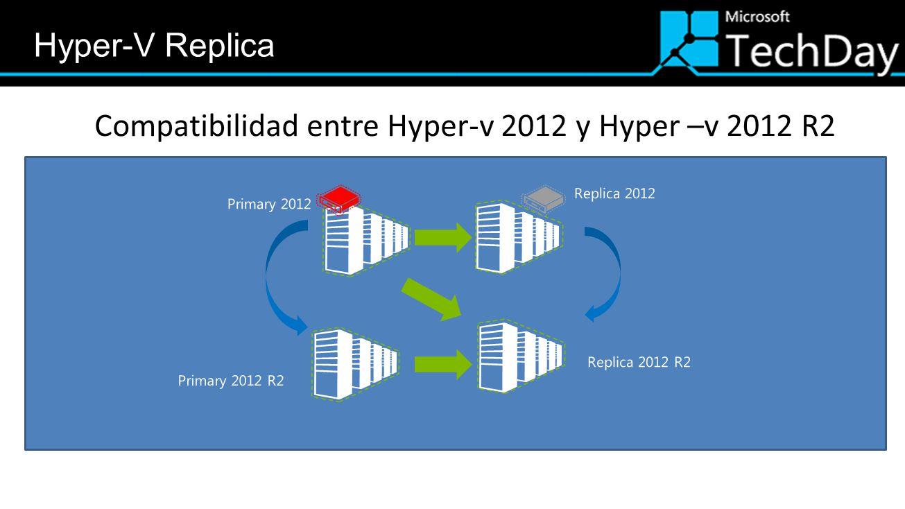 Compatibilidad entre Hyper-v 2012 y Hyper –v 2012 R2
