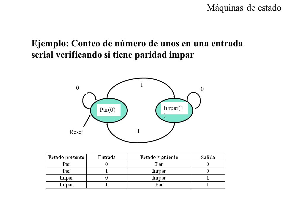 Máquinas de estado Ejemplo: Conteo de número de unos en una entrada serial verificando si tiene paridad impar.