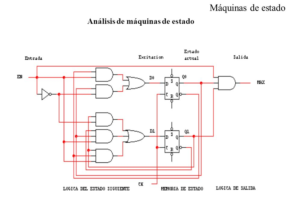 Máquinas de estado Análisis de máquinas de estado