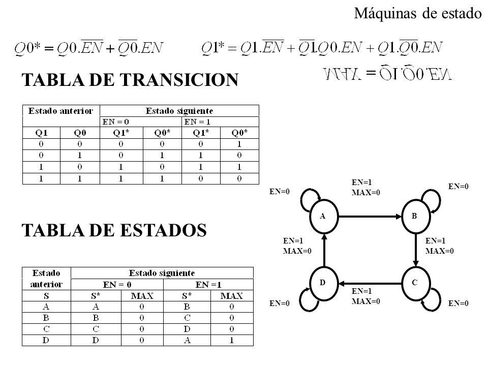 TABLA DE TRANSICION TABLA DE ESTADOS Máquinas de estado EN=1 MAX=0 D C