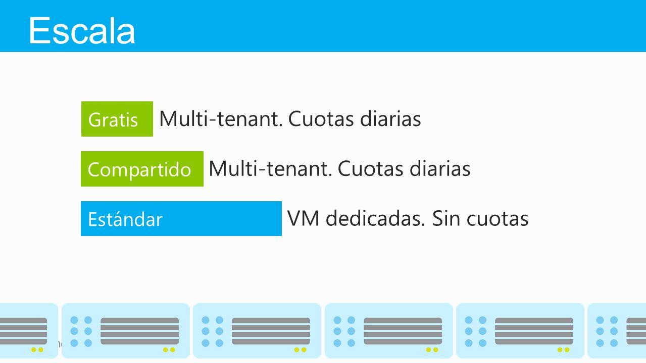 Escala Multi-tenant. Cuotas diarias Multi-tenant. Cuotas diarias