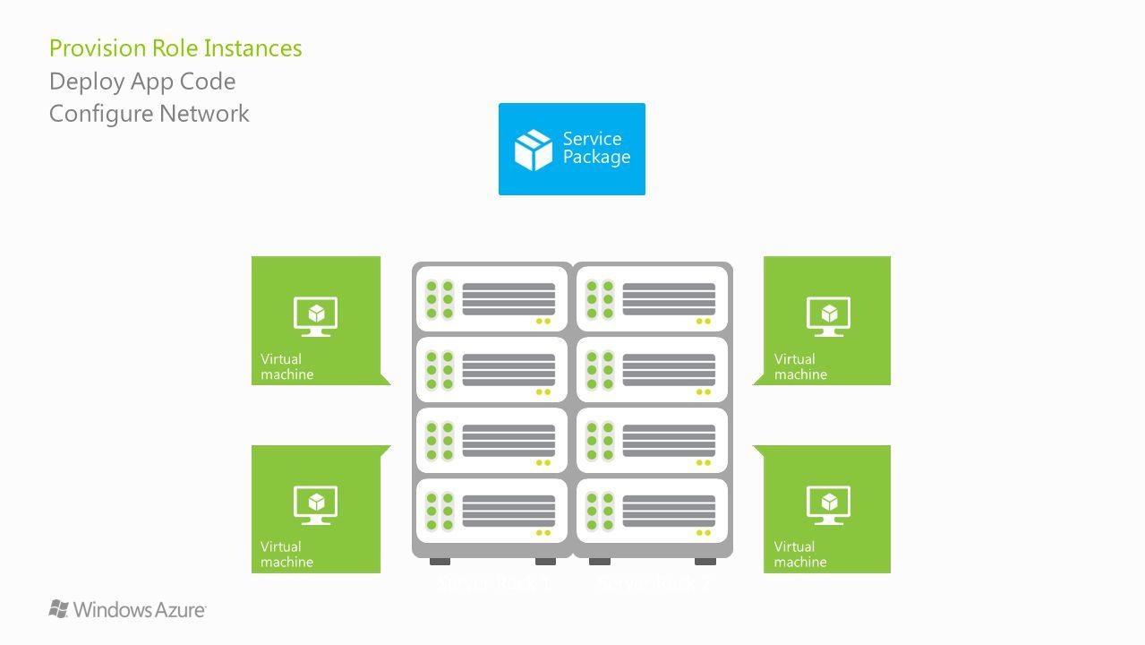 Provision Role Instances Deploy App Code Configure Network