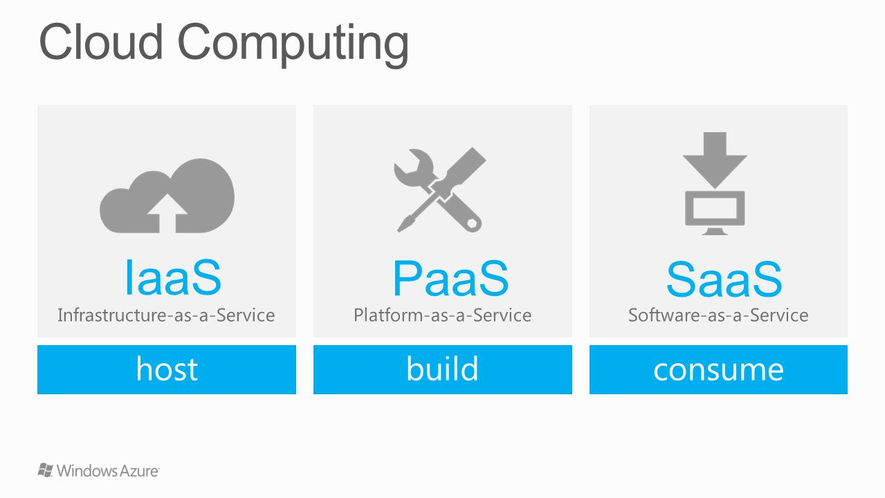 Cloud Computing IaaS PaaS SaaS host build consume