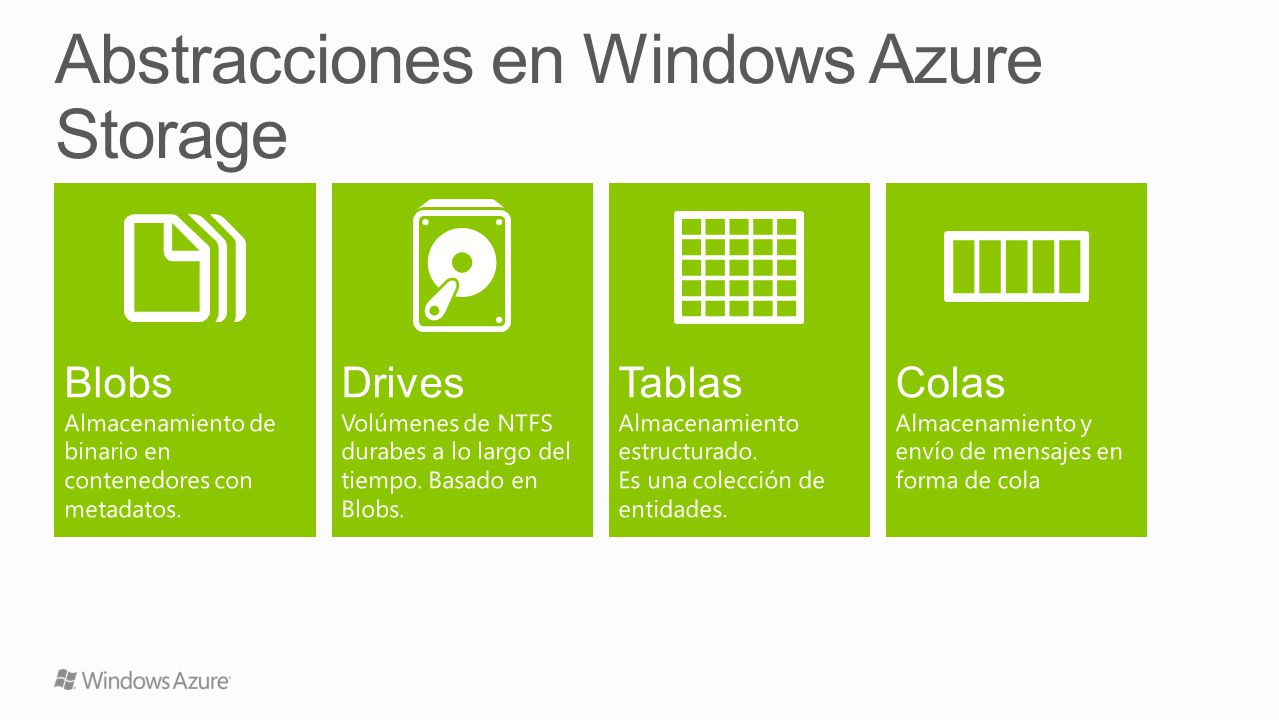 Abstracciones en Windows Azure Storage