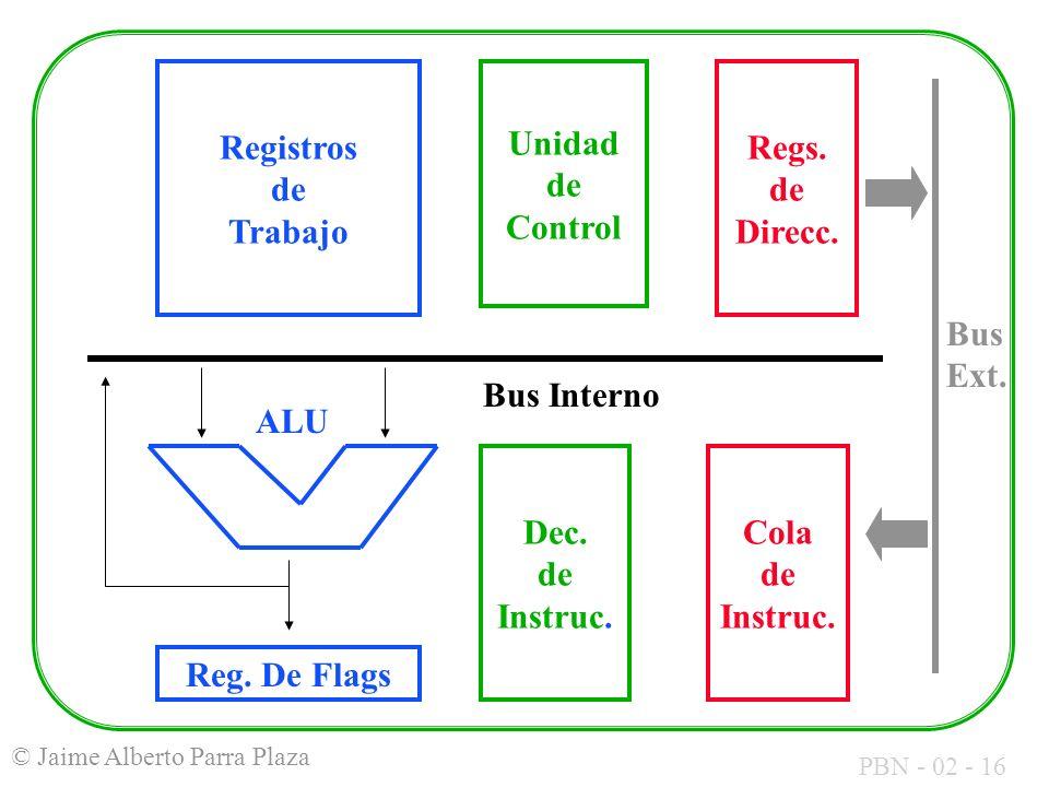 Registros de Trabajo Unidad de Control. Regs. de Direcc. Bus Ext. Bus Interno. ALU. Dec. de Instruc.