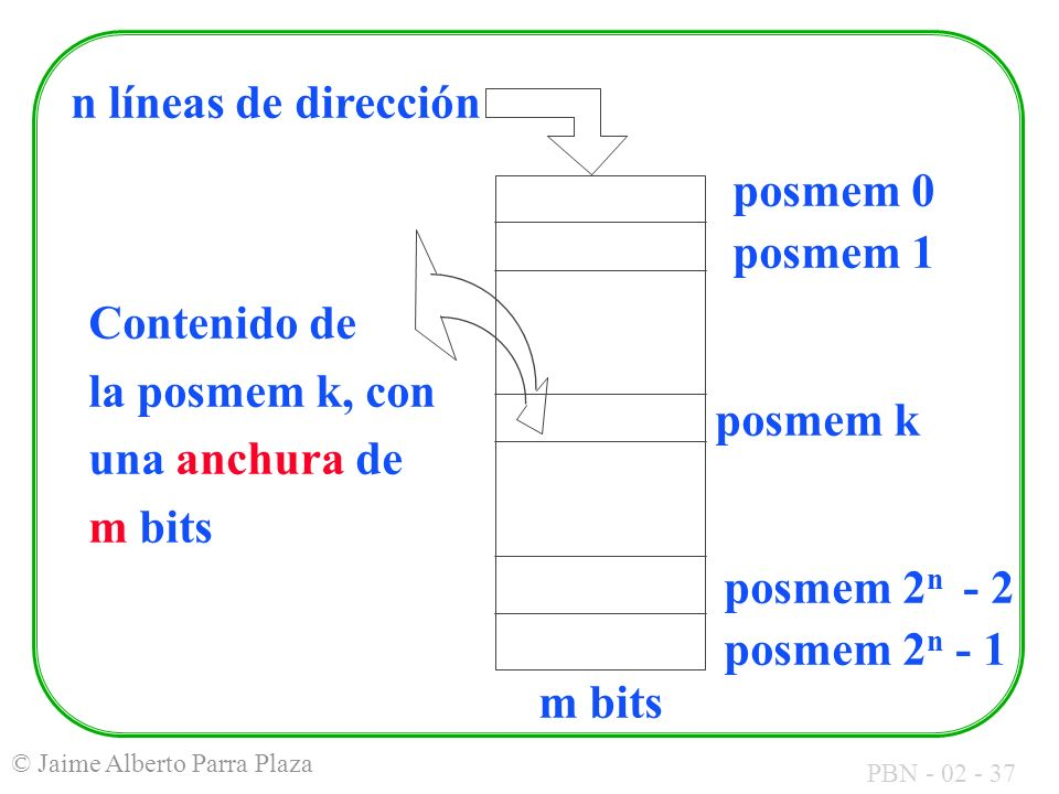 posmem 0 posmem 1. posmem k. posmem 2n - 2. posmem 2n - 1. n líneas de dirección. Contenido de.