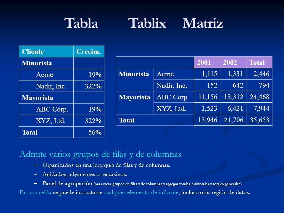 Tabla Tablix Matriz Admite varios grupos de filas y de columnas