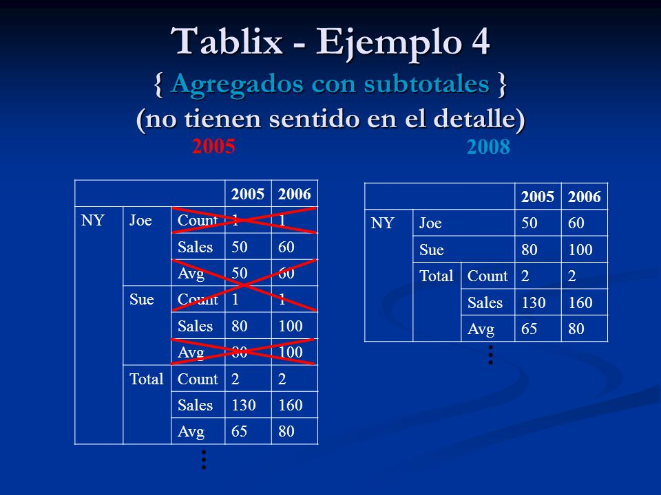 Tablix - Ejemplo 4 { Agregados con subtotales } (no tienen sentido en el detalle)