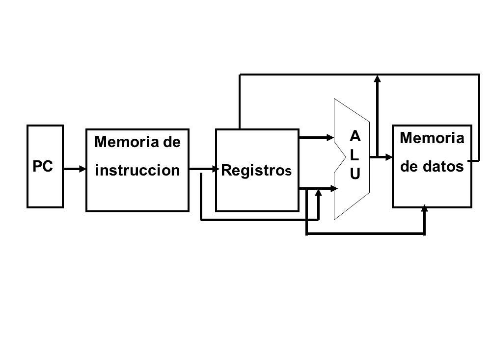 PC A L U Memoria de datos Memoria de instruccion Registros