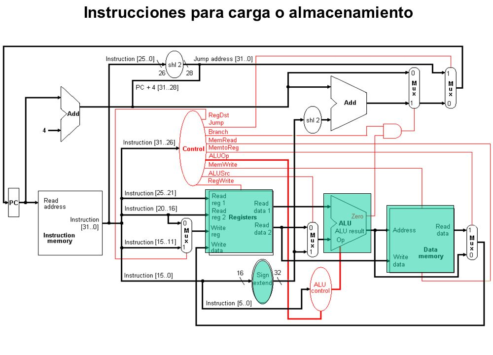 Instrucciones para carga o almacenamiento