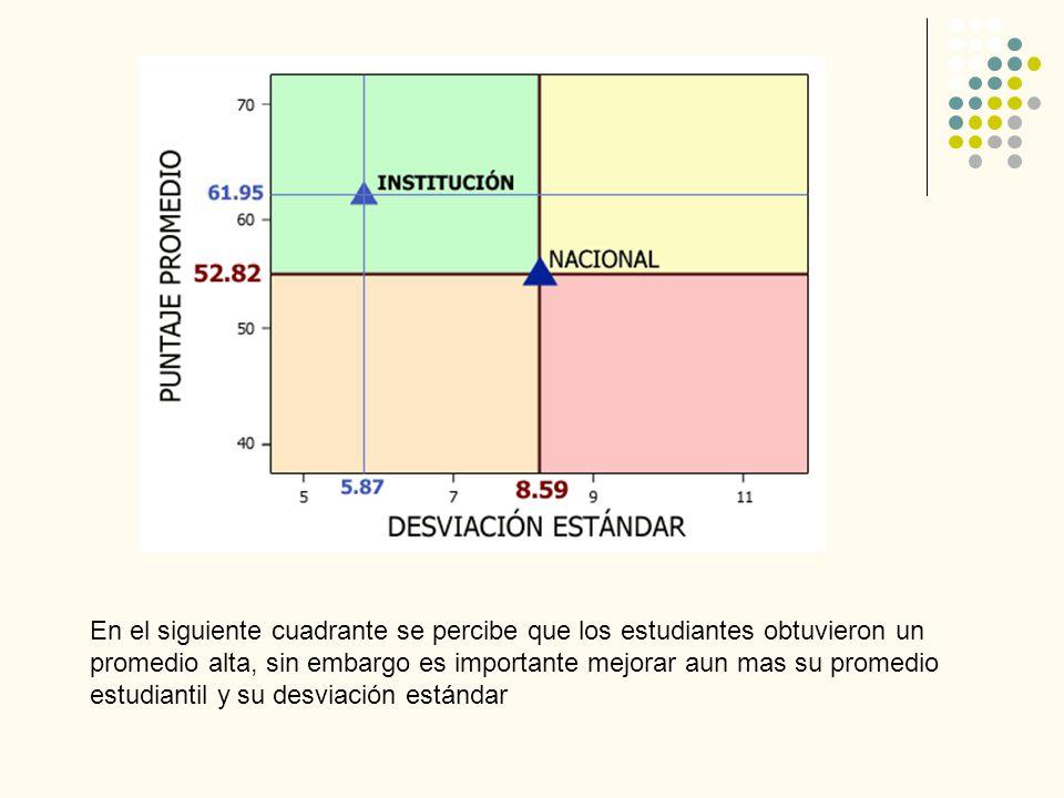 En el siguiente cuadrante se percibe que los estudiantes obtuvieron un promedio alta, sin embargo es importante mejorar aun mas su promedio estudiantil y su desviación estándar