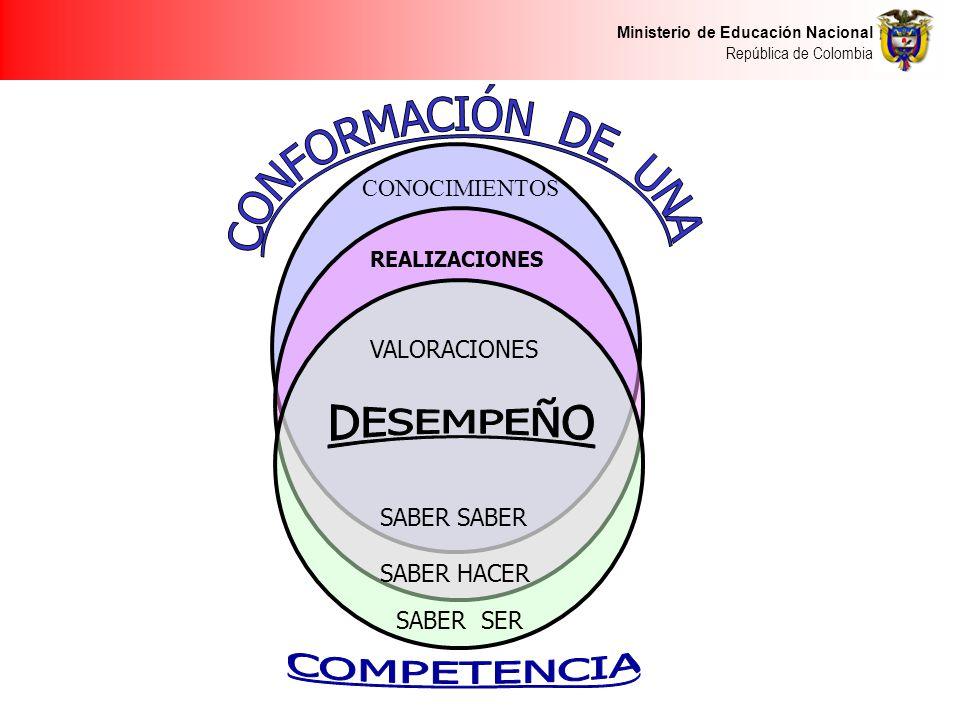 DESEMPEÑO CONFORMACIÓN DE UNA COMPETENCIA CONOCIMIENTOS VALORACIONES