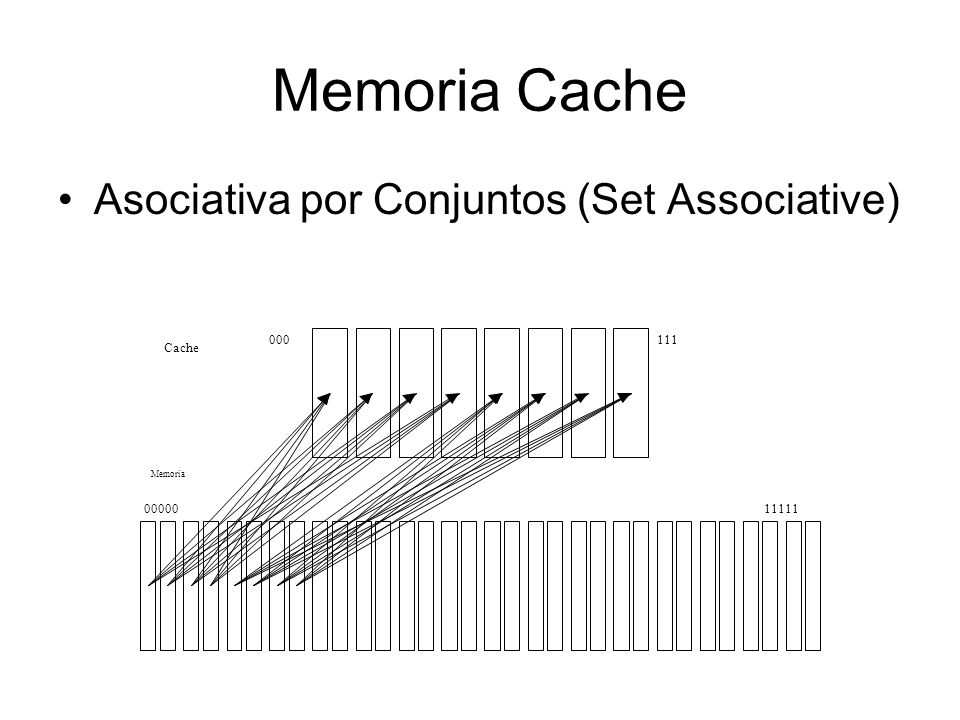 Memoria Cache Asociativa por Conjuntos (Set Associative) 111 000 00000
