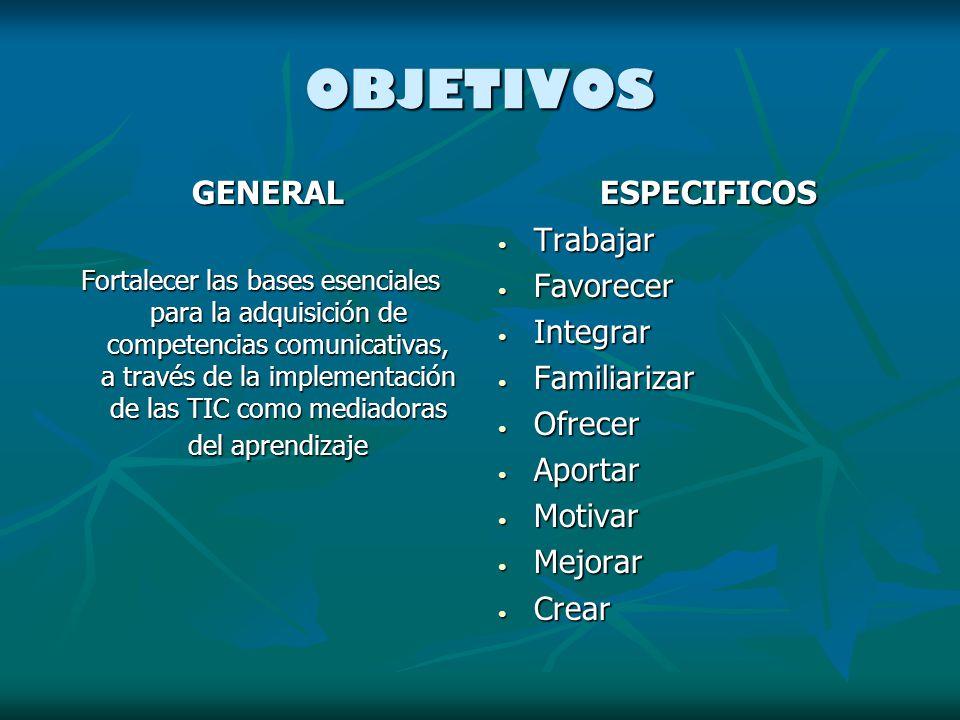 OBJETIVOS GENERAL ESPECIFICOS Trabajar Favorecer Integrar Familiarizar
