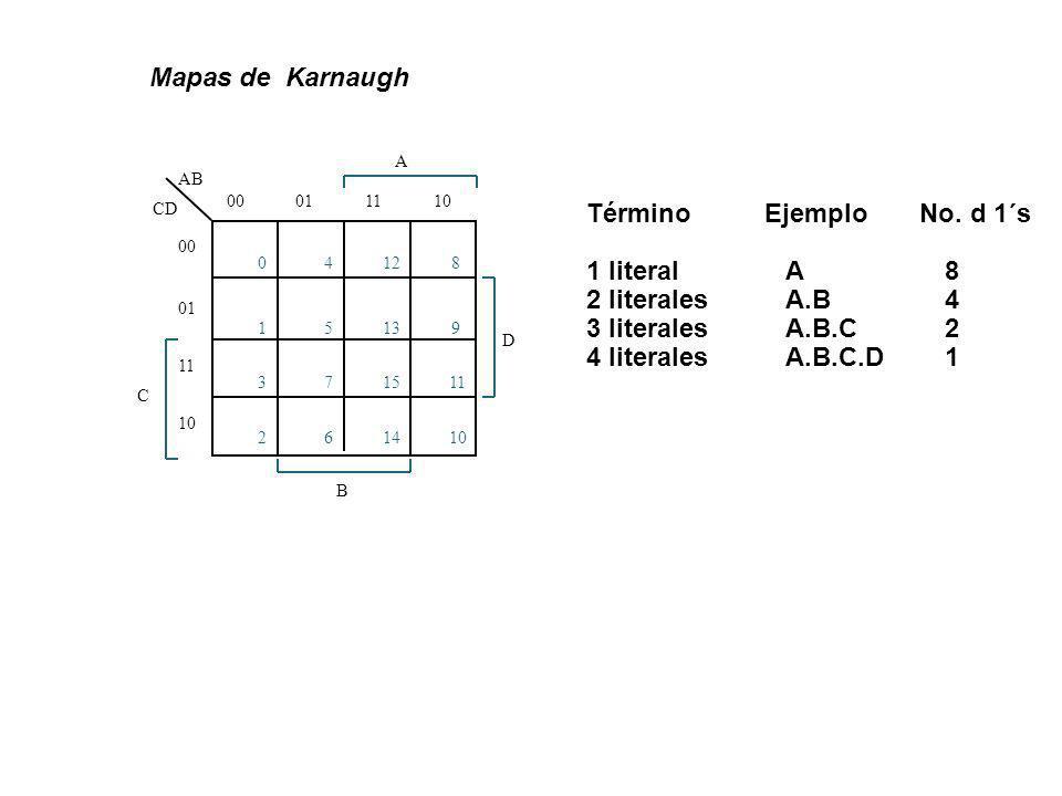 Mapas de Karnaugh Término Ejemplo No. d 1´s 1 literal A 8