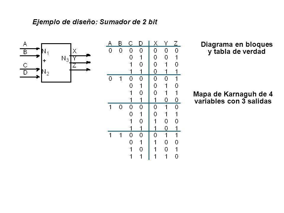 Ejemplo de diseño: Sumador de 2 bit