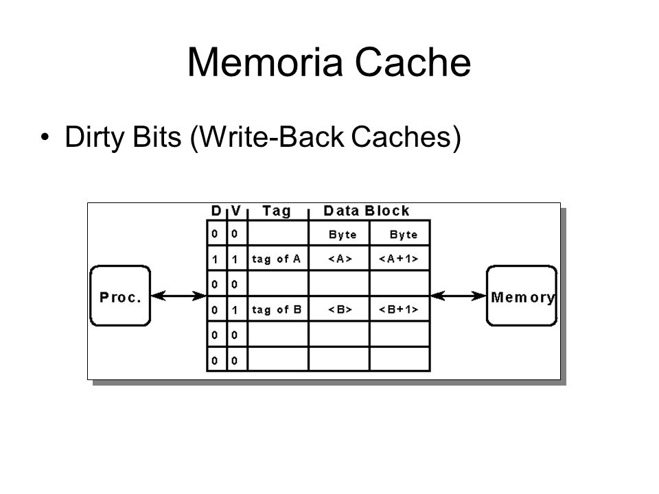 Memoria Cache Dirty Bits (Write-Back Caches)