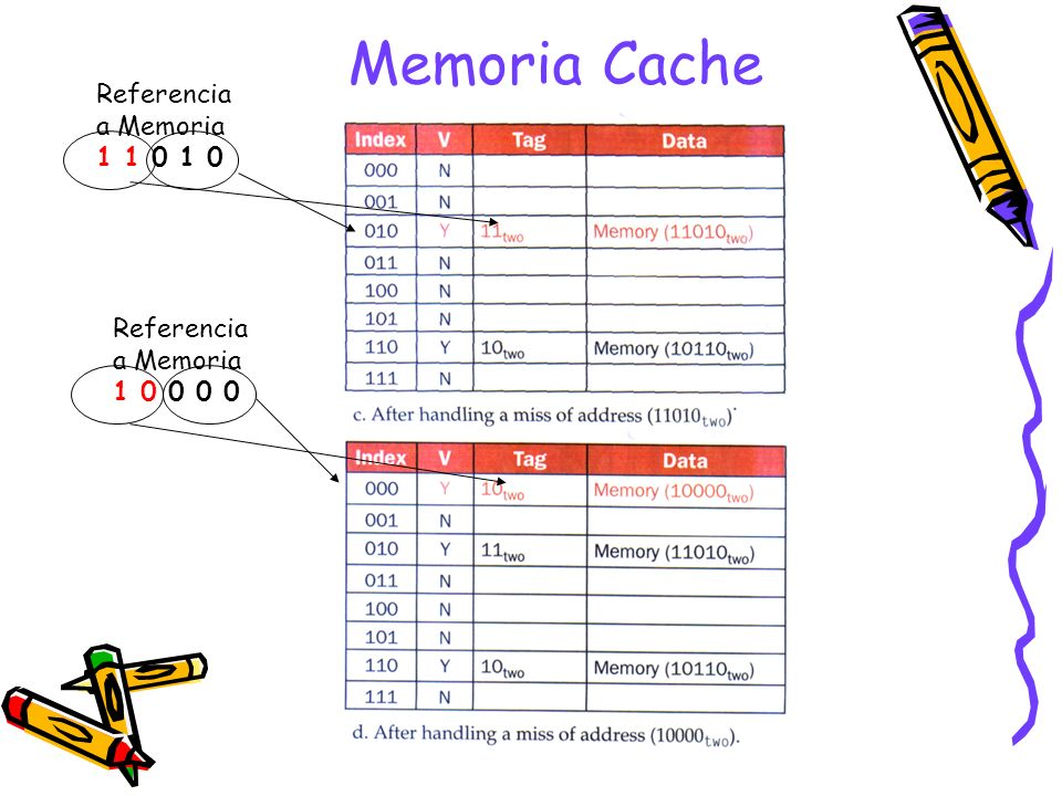 Memoria Cache Referencia a Memoria 1 1 0 1 0