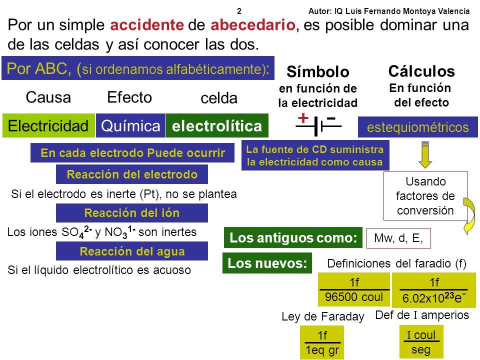 Símbolo Cálculos electrolítica