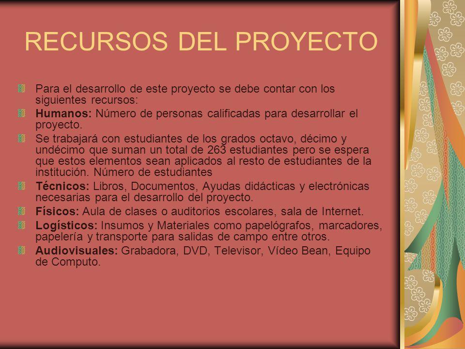 RECURSOS DEL PROYECTO Para el desarrollo de este proyecto se debe contar con los siguientes recursos: