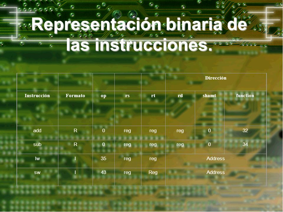 Representación binaria de las instrucciones.
