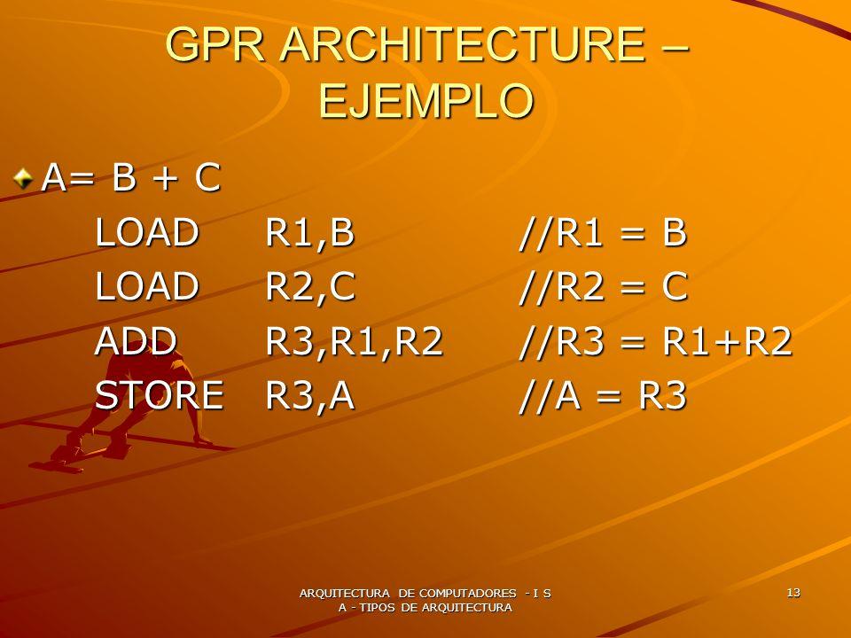 GPR ARCHITECTURE – EJEMPLO