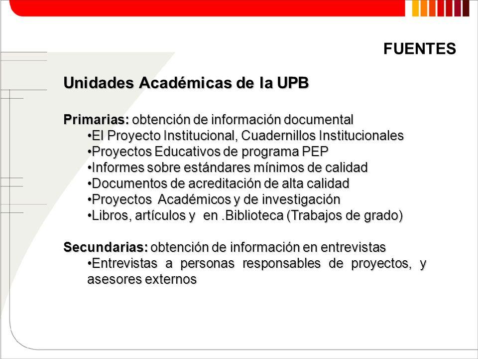Unidades Académicas de la UPB