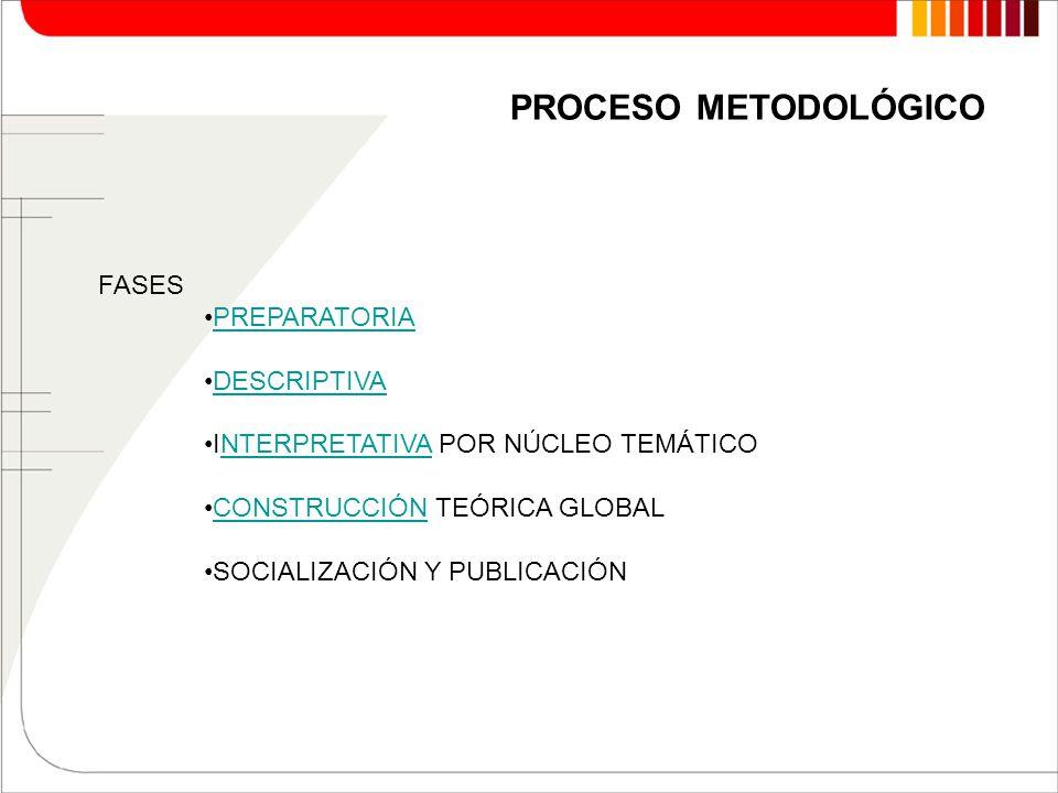 PROCESO METODOLÓGICO FASES PREPARATORIA DESCRIPTIVA
