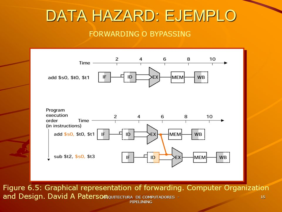 DATA HAZARD: EJEMPLO FORWARDING O BYPASSING