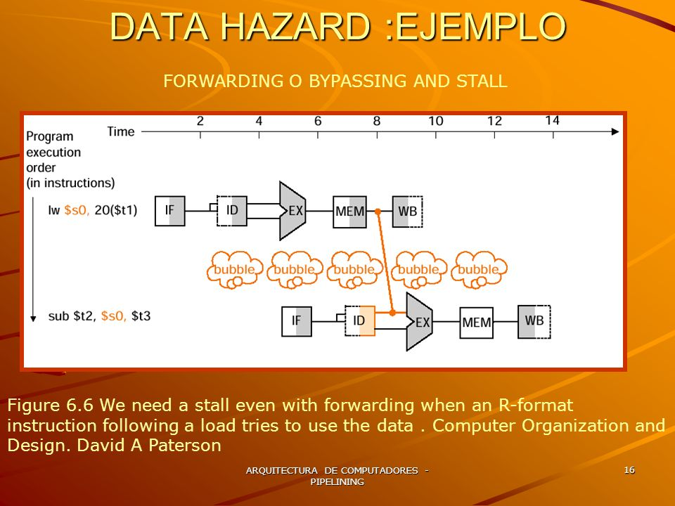 DATA HAZARD :EJEMPLO FORWARDING O BYPASSING AND STALL
