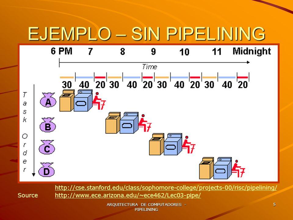 EJEMPLO – SIN PIPELINING
