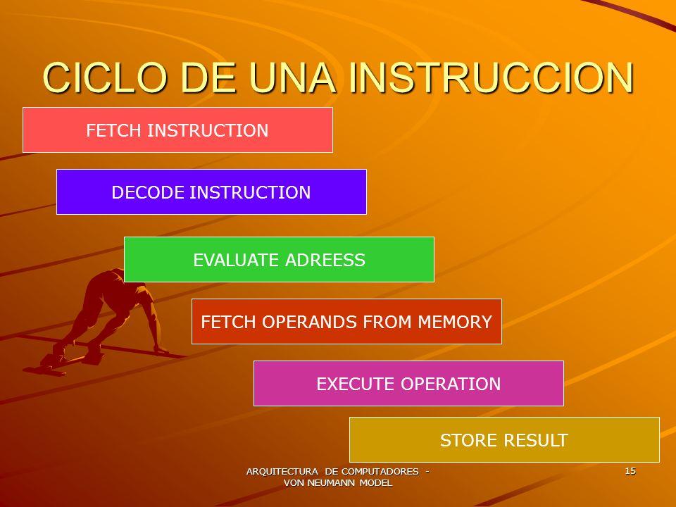 CICLO DE UNA INSTRUCCION