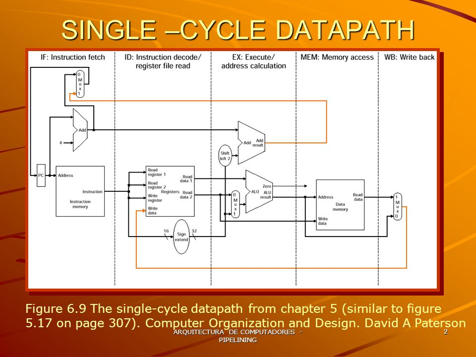 SINGLE –CYCLE DATAPATH