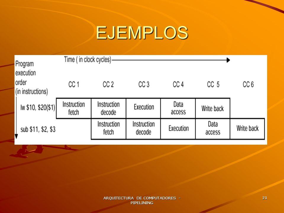 ARQUITECTURA DE COMPUTADORES - PIPELINING