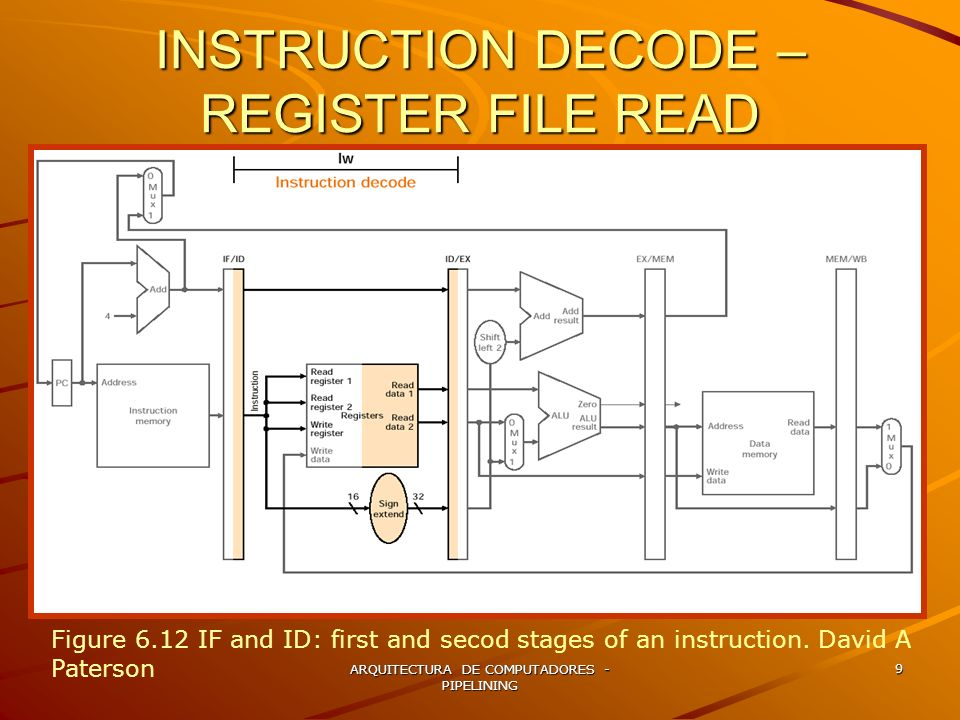 INSTRUCTION DECODE –REGISTER FILE READ