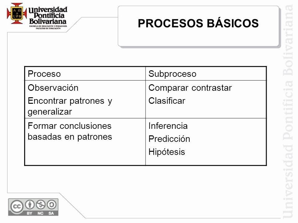 PROCESOS BÁSICOS Proceso Subproceso Observación