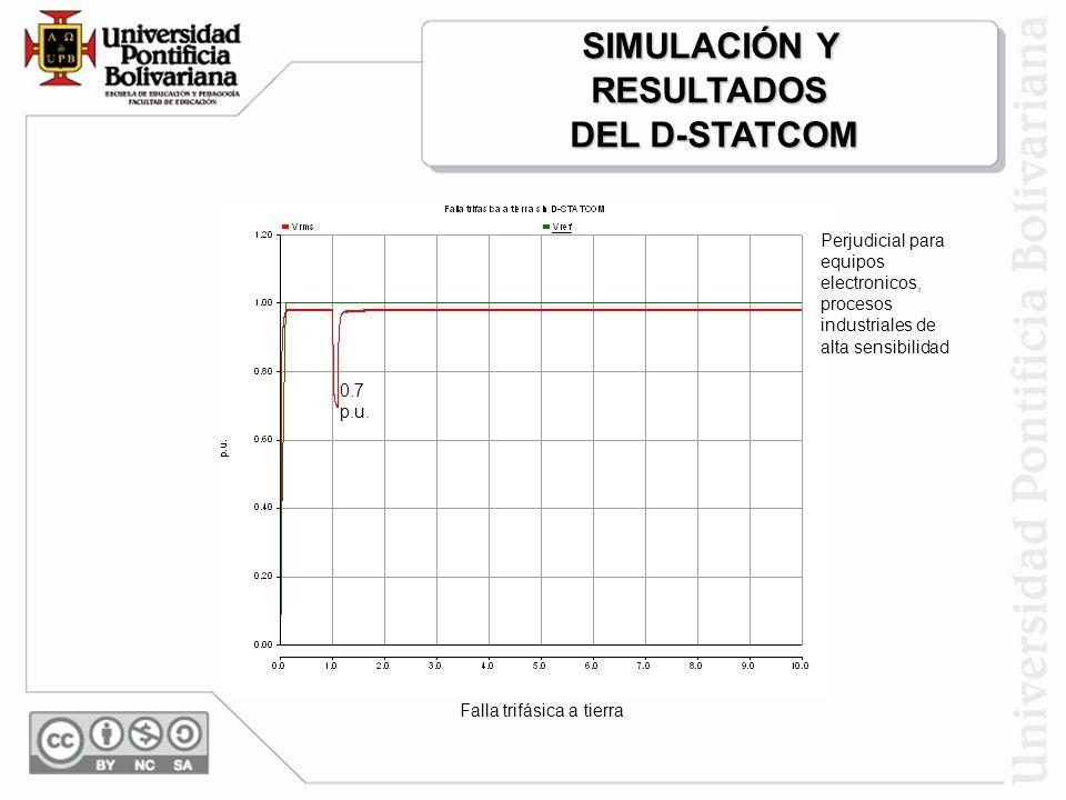 SIMULACIÓN Y RESULTADOS DEL D-STATCOM