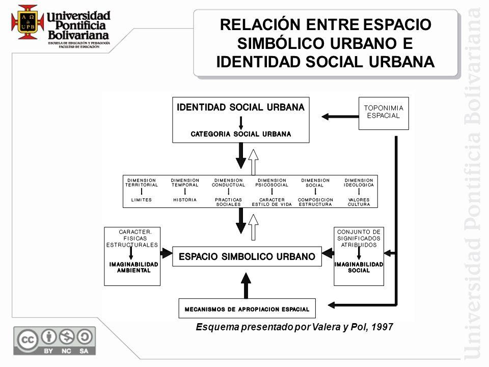 RELACIÓN ENTRE ESPACIO SIMBÓLICO URBANO E IDENTIDAD SOCIAL URBANA