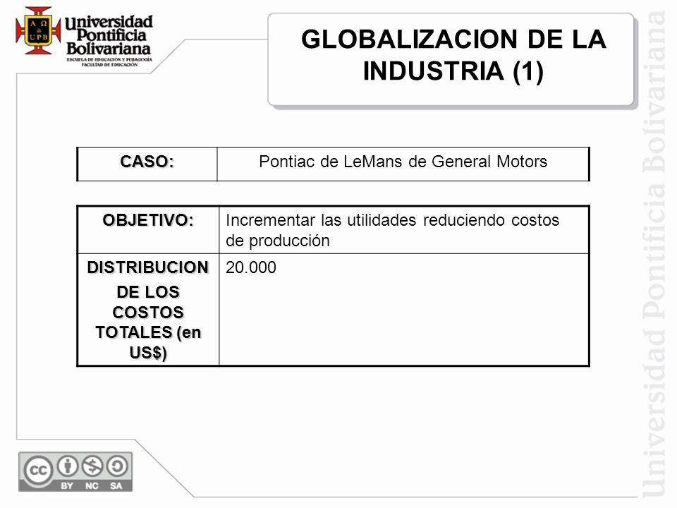 GLOBALIZACION DE LA INDUSTRIA (1) DE LOS COSTOS TOTALES (en US$)
