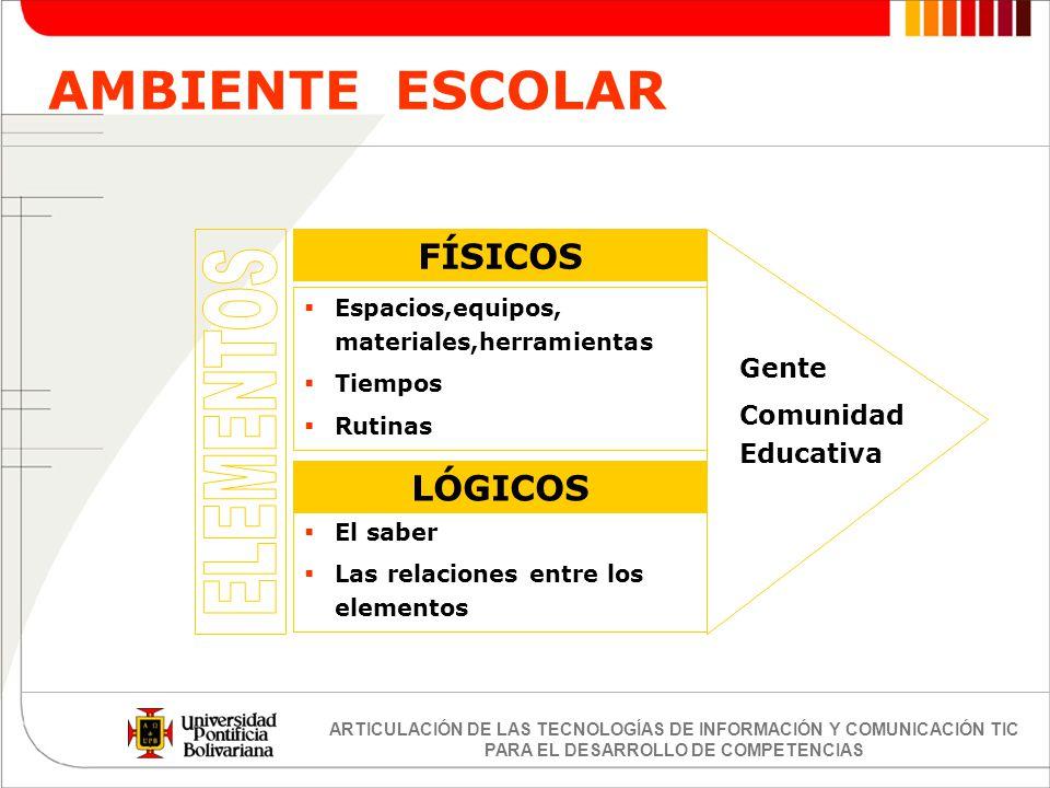 AMBIENTE ESCOLAR ELEMENTOS FÍSICOS LÓGICOS Gente Comunidad Educativa