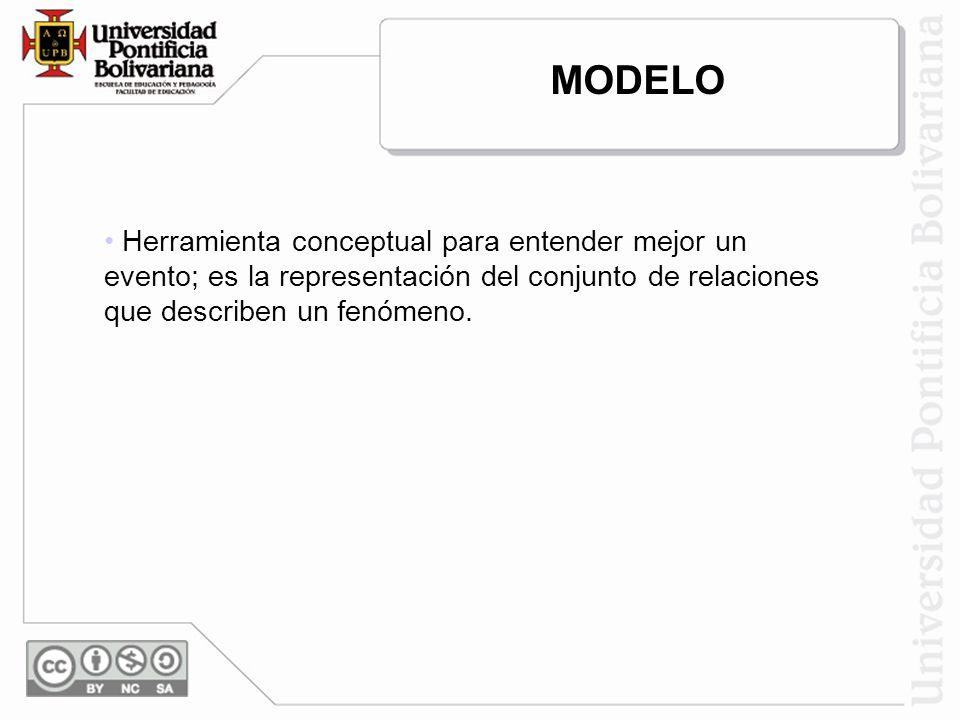 MODELO Herramienta conceptual para entender mejor un evento; es la representación del conjunto de relaciones que describen un fenómeno.