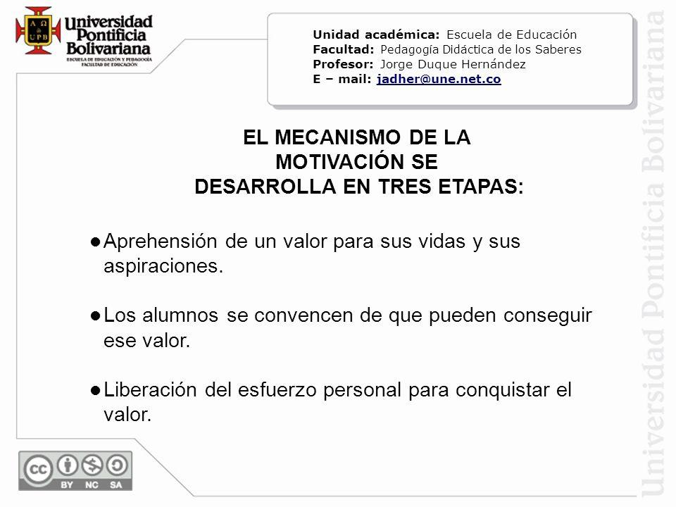 EL MECANISMO DE LA MOTIVACIÓN SE DESARROLLA EN TRES ETAPAS: