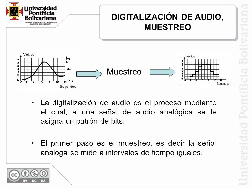 DIGITALIZACIÓN DE AUDIO, MUESTREO