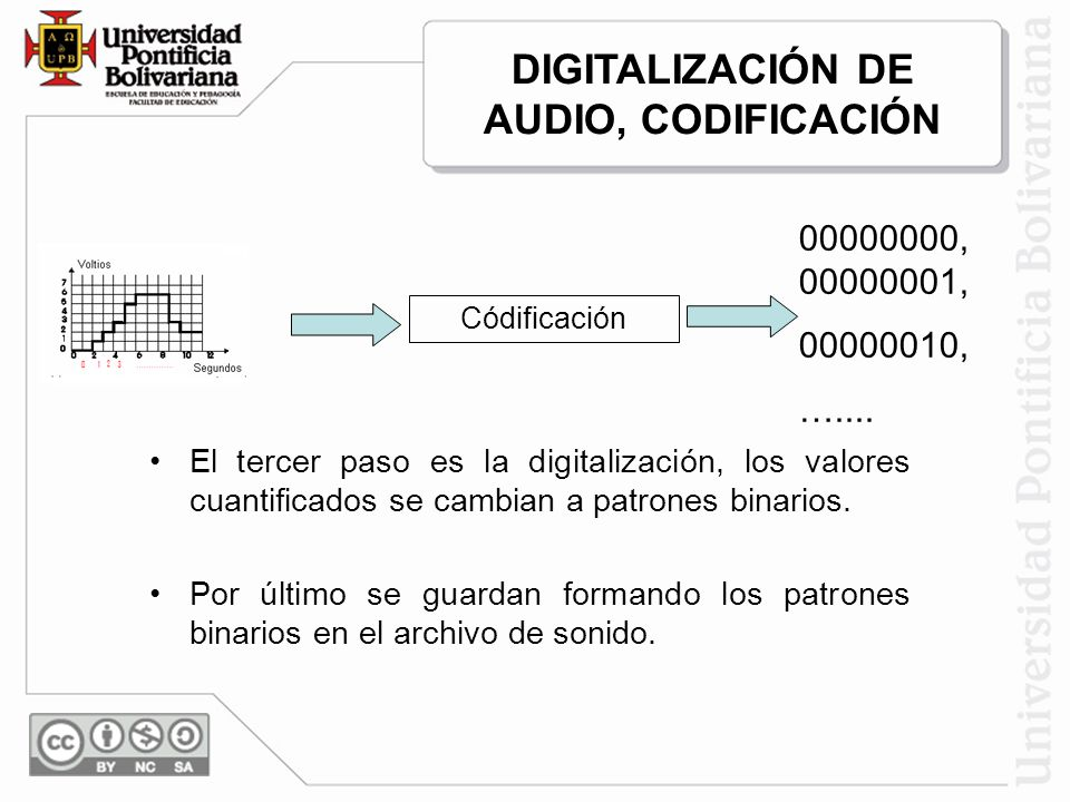 DIGITALIZACIÓN DE AUDIO, CODIFICACIÓN