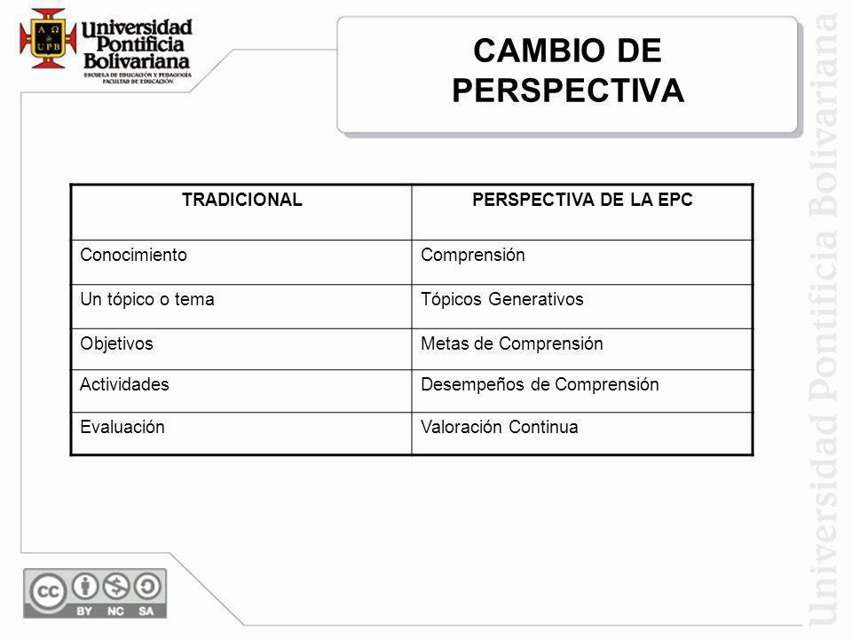 CAMBIO DE PERSPECTIVA TRADICIONAL PERSPECTIVA DE LA EPC Conocimiento