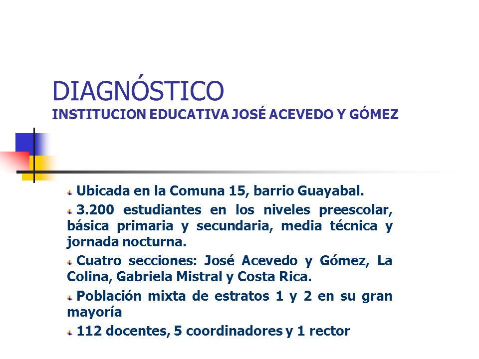 DIAGNÓSTICO INSTITUCION EDUCATIVA JOSÉ ACEVEDO Y GÓMEZ