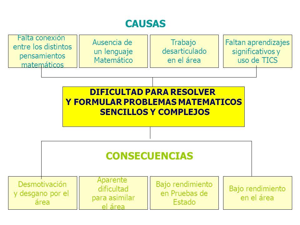 DIFICULTAD PARA RESOLVER Y FORMULAR PROBLEMAS MATEMATICOS