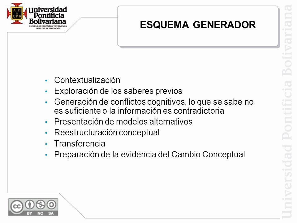 ESQUEMA GENERADOR Contextualización Exploración de los saberes previos