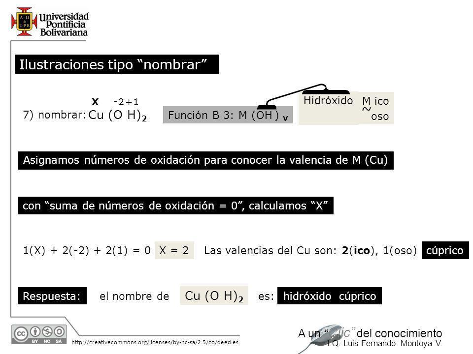 Asignamos números de oxidación para conocer la valencia de M (Cu)