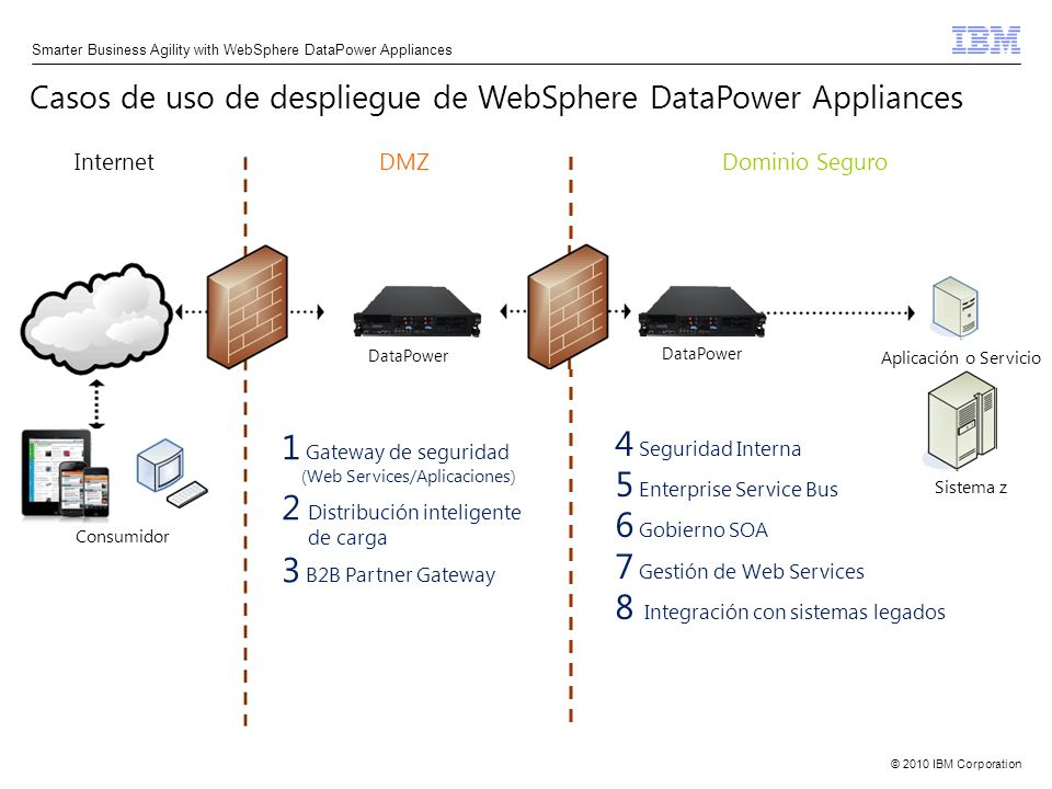 2 Distribución inteligente 3 B2B Partner Gateway 4 Seguridad Interna